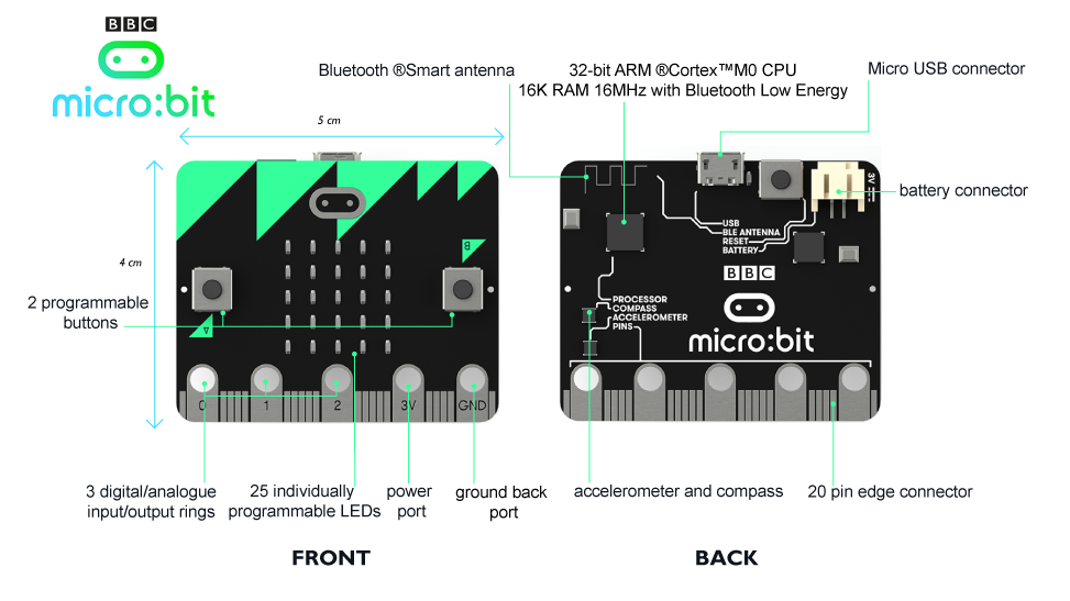 BBC Micro:bit board layout